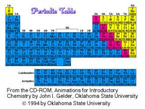 Periodic Table with Atomic Masses