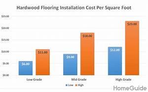 2020 Hardwood Flooring Cost   Installation Cost Per Square