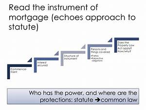 Mortgages Nature Creation Source Of Rights