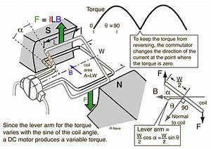 Mrits Ece Blog  How Does A Dc Motor Work  Click On The