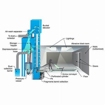 Conveyor Screw Diagram Elevator Bucket System Recovery