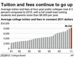 College prices go up again and President Obama tries to ...