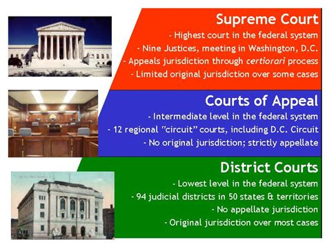 Federal Court Concepts Structure Courts