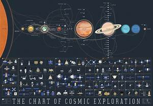 The history of space exploration on a single space map ...