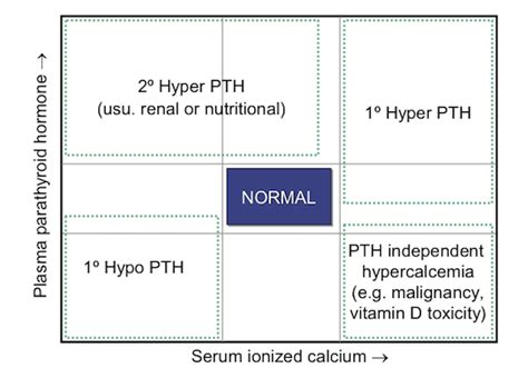 pth test normal range nationwide specialist laboratories parathyroid hormone pth and ionized calcium ica