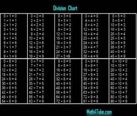 division for division tables new calendar template site