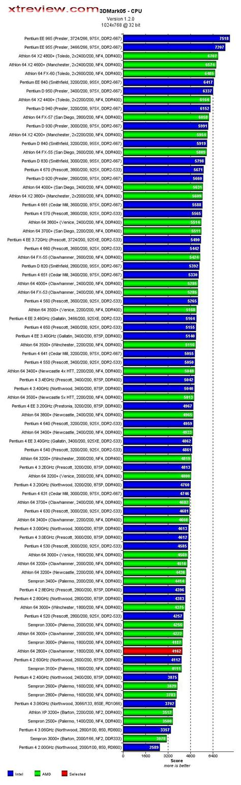 Oohub web cpu processors comparison chart