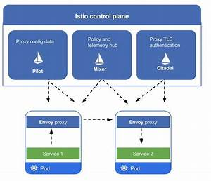 What Is Istio Service Mesh