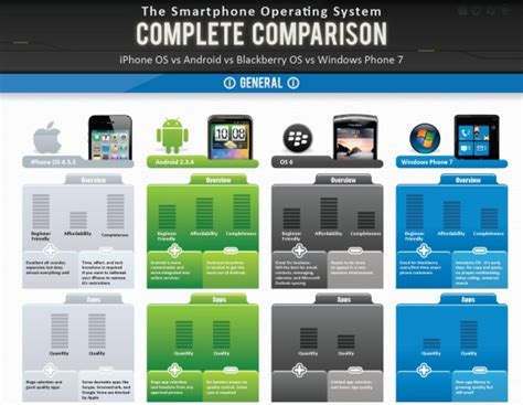 android phone comparison comparison table for android ios blackberry os and