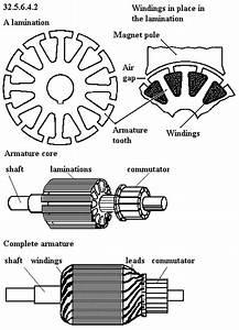 What Constitutes Armature In A Generator