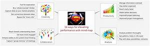 16 Ways For Elevating Performance With Mind Map