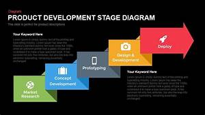 Product Development Stage Diagram Powerpoint And Keynote