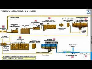 Konya Wastewater Treatment Plant Flow Diagram 2  3