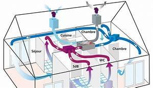 Comble Eco Energie : vmc autogyre double flux haut rendement tamzag ~ Melissatoandfro.com Idées de Décoration