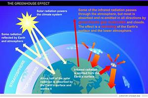 Diagram Of The Greenhouse Effect : new illuminati the wonder of biochar how to regenerate ~ A.2002-acura-tl-radio.info Haus und Dekorationen