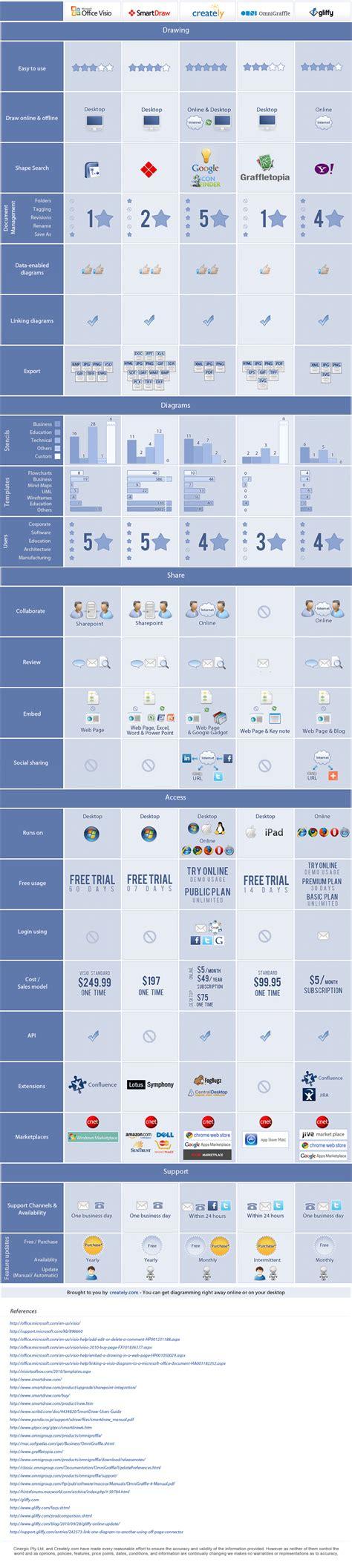 comparison  major diagramming software microsoft visio