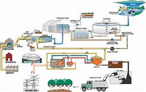 Process Flow Diagram Of Water Treatment Plant