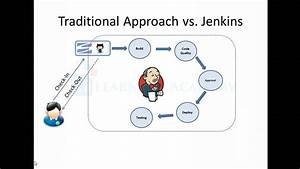 An Overview Of Ci  Cd And Jenkins