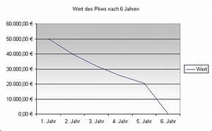 Auto Wertverlust Berechnen : rechnungswesen abschreibung ~ Themetempest.com Abrechnung