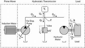 Hydrostatic Transmission System