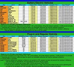 Carbon Emissions Chart America S Lowest Carbon Footprint Cars