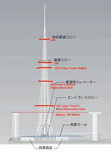 Sumida Tower WITH other two buildings - SkyscraperPage Forum