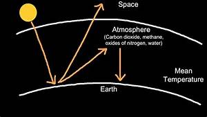 Diagram Of The Greenhouse Effect : 5 2 3 explain the enhanced greenhouse effect youtube ~ A.2002-acura-tl-radio.info Haus und Dekorationen