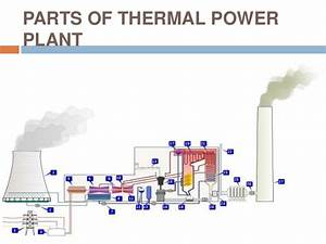An Overview Of Thermal Power Plant