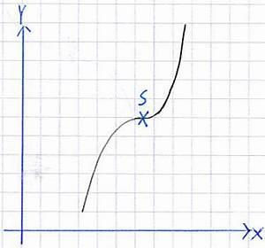 Ableitungen Berechnen : sattelpunkt berechnen ~ Themetempest.com Abrechnung