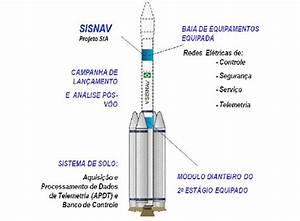 Segurança Nacional Blog SNB: VSISNAV VLS - Veículo Lançador
