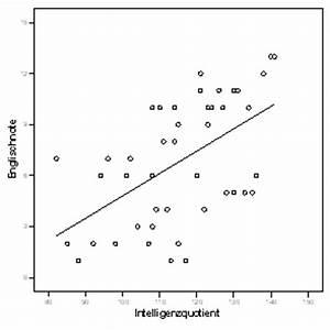 Korrelationskoeffizient Berechnen Excel : lrz spss special topics lineare regression ~ Themetempest.com Abrechnung