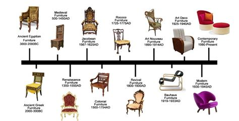 evolution de la chaise le jean marc fray