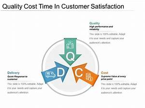 Quality Cost Time In Customer Satisfaction Powerpoint