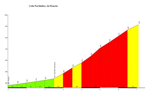 profile of the Colle Pra Martino