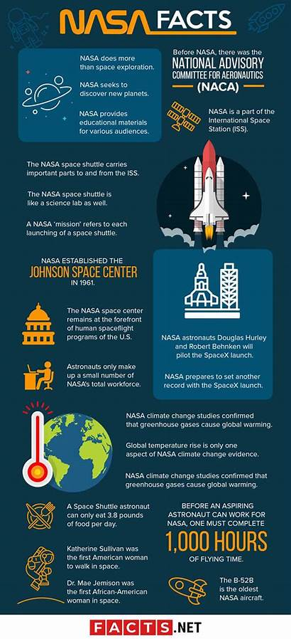 Nasa Facts Space Science