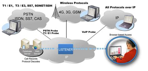network test monitoring surveillance solutions