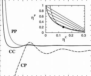 What Factors Are Included On A Phase Diagram
