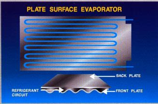 plate surface evaporators plate surface evaporator plate surface evaporator