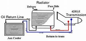 Transmission Cooler Lines