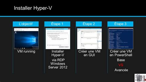 bureau à distance windows server 2012 installer hyper v