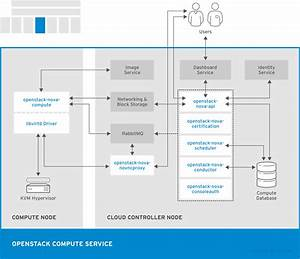 Chapter 1  Components Red Hat Openstack Platform 8
