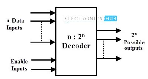 4 To 16 Decoder Logic Diagram by Types Of Binary Decoders Applications
