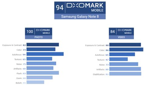 dxomark crowns the galaxy note8 as the best smartphone for zoom soyacincau