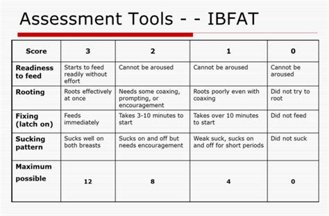 Ibfat Assessment Allaitement Pinterest