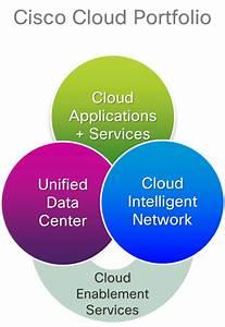 Cisco Cloud Network   www.imgkid.com - The Image Kid Has It!