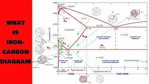 I C Diagram