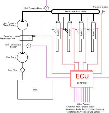 Citroen Fuel Pressure Diagram by Common Rail