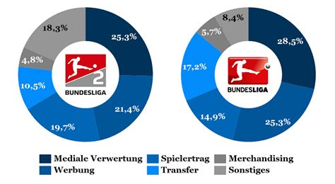 Liga regionalliga oberliga dfb pokal liga pokal super cup reg. Zwei Ligen gleich Zwei Welten - Vergleich der 1. und 2. Bundesliga