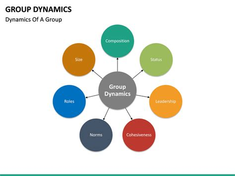 dynamics ppt powerpoint template sketchbubble presentation slide