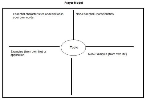 frayer model templates  sample  format